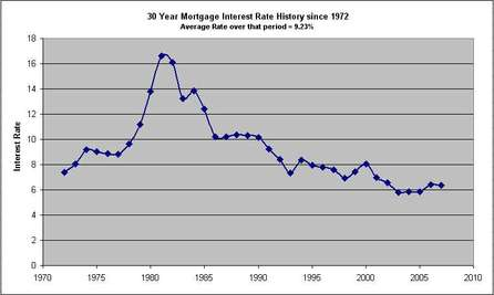 Chart Of Interest Rate For 30 Year Us Residential Mortgage Versus Year